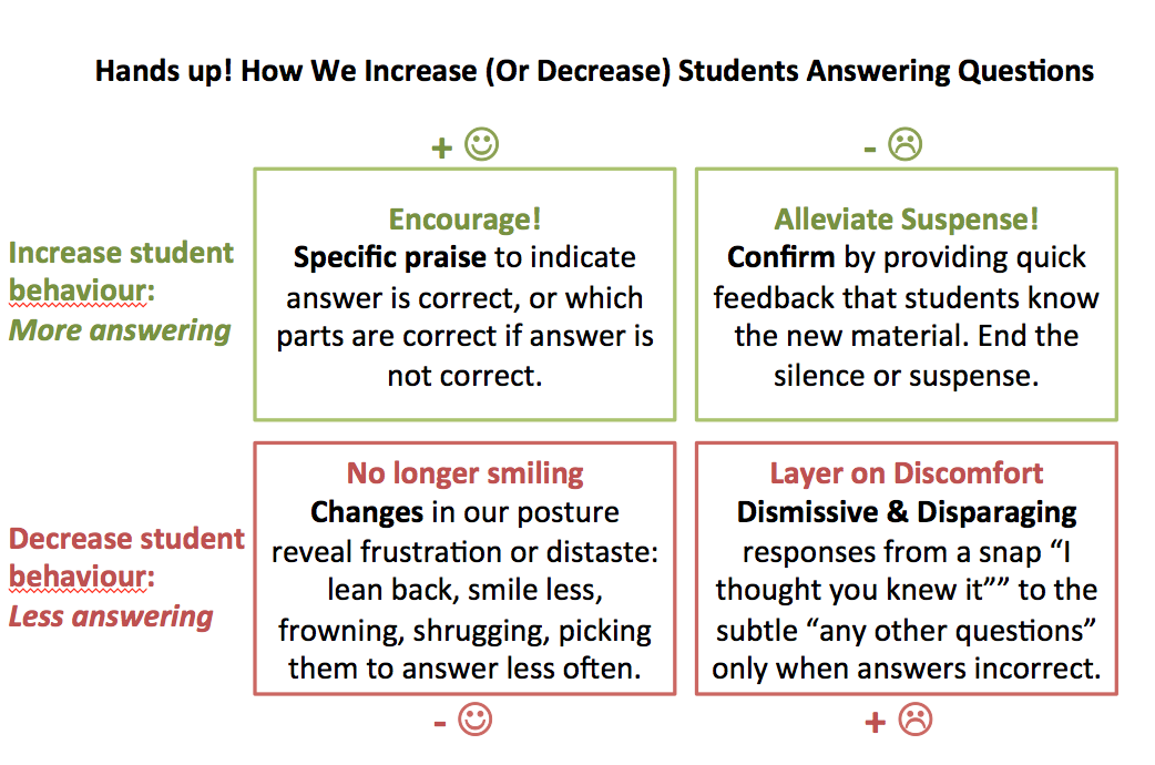 Hands up! How We Increase (Or Decrease) Students Answering Questions