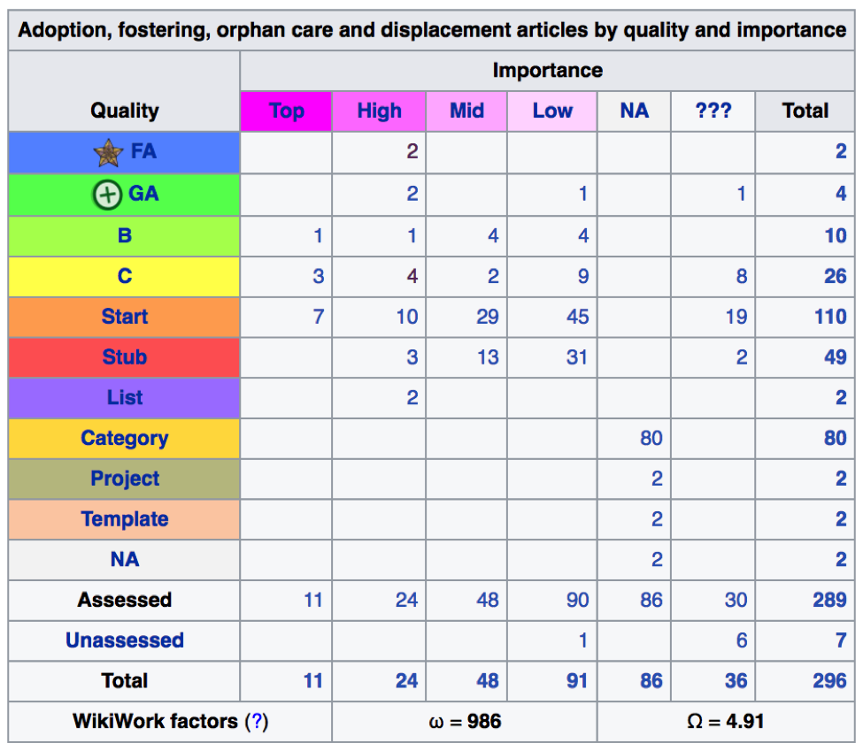 "Assessment grid for WikiProject Adoption, fostering, orphan care and displacement (""AFOD""), as of 26 February 2017. Click on the image to see the most up-to-date version of the grid in Wikipedia."