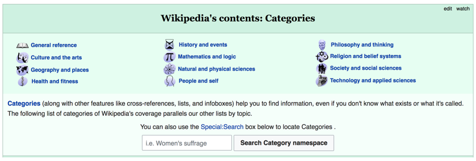 Wikipedia's Contents - Categories