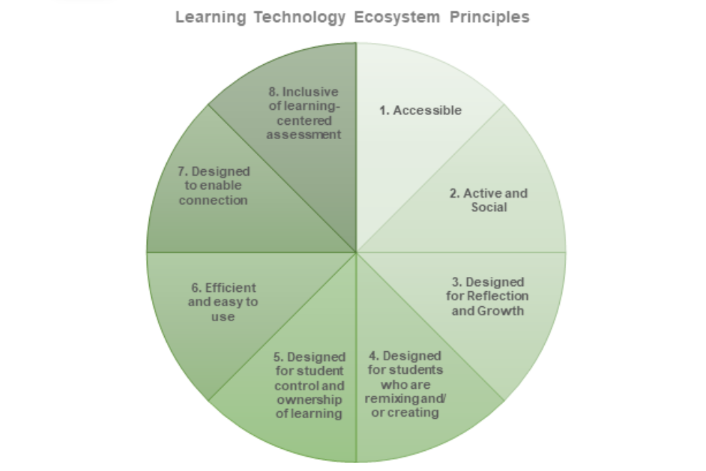 Pie Chart of the 8 Learning Technology Ecosystem