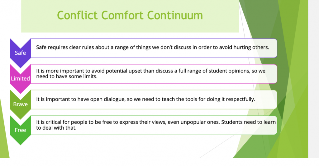 Conflict Comfort Continuum - Safe - Limited - Brave - Free
