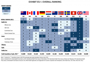 Mirror, Mirror on the Wall - How the Performance of the U.S. Health Care System Compares Internationally